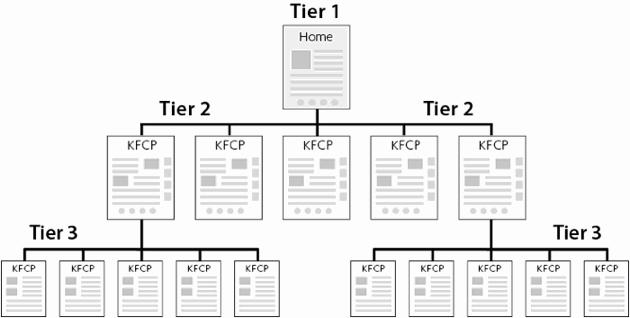 3 tier design